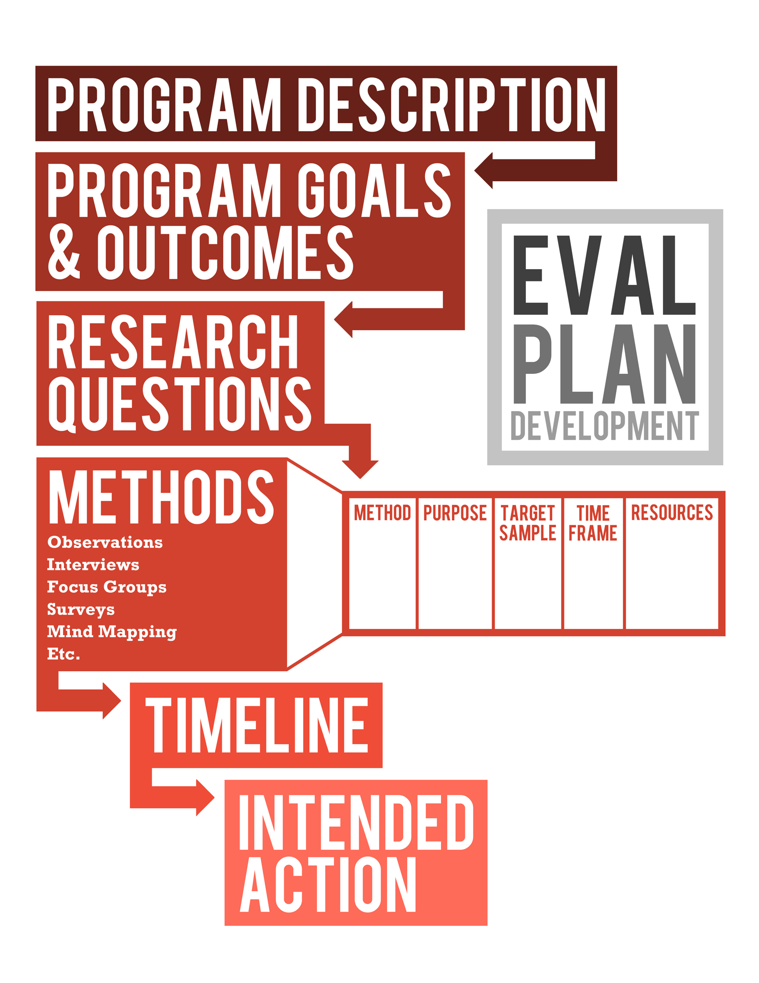 Museum Education Evaluation – Evaluation Plan